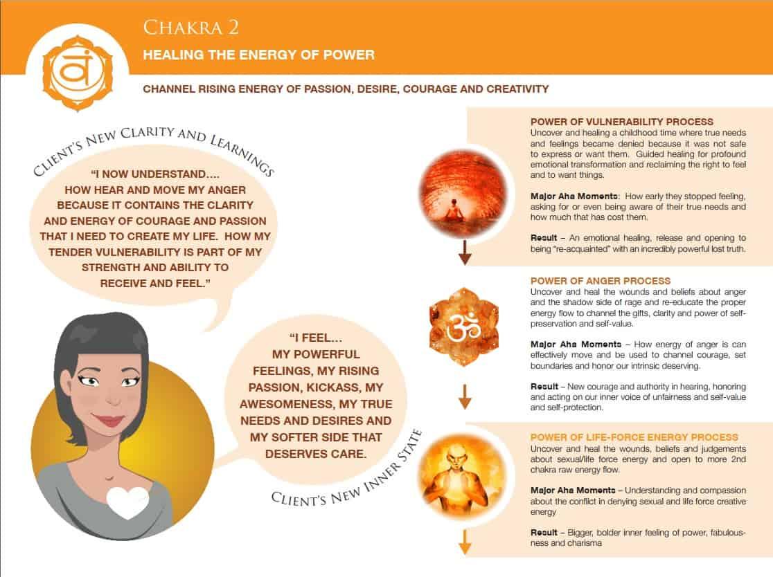 Chakra 2 healing the energy of power